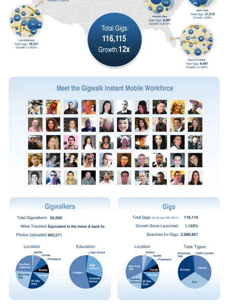 Gigwalk adds Microsoft, offers 110K paying odd jobs (Infographic ... Infographic