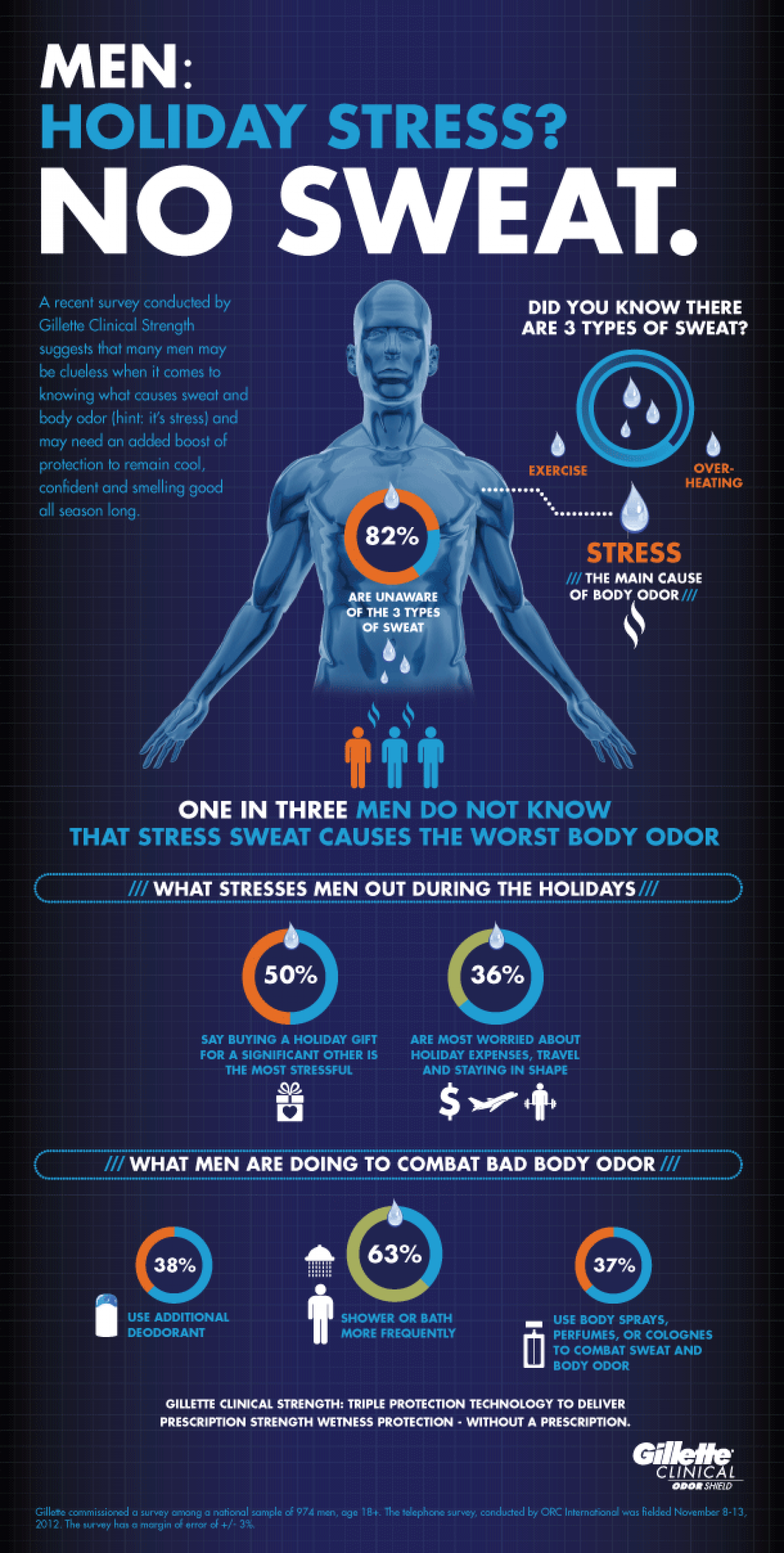 Men: Holiday Stress? No Sweat Infographic