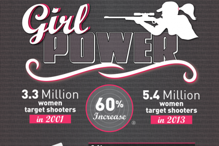 Girl Power: The Rise of Women Gun Owners Infographic