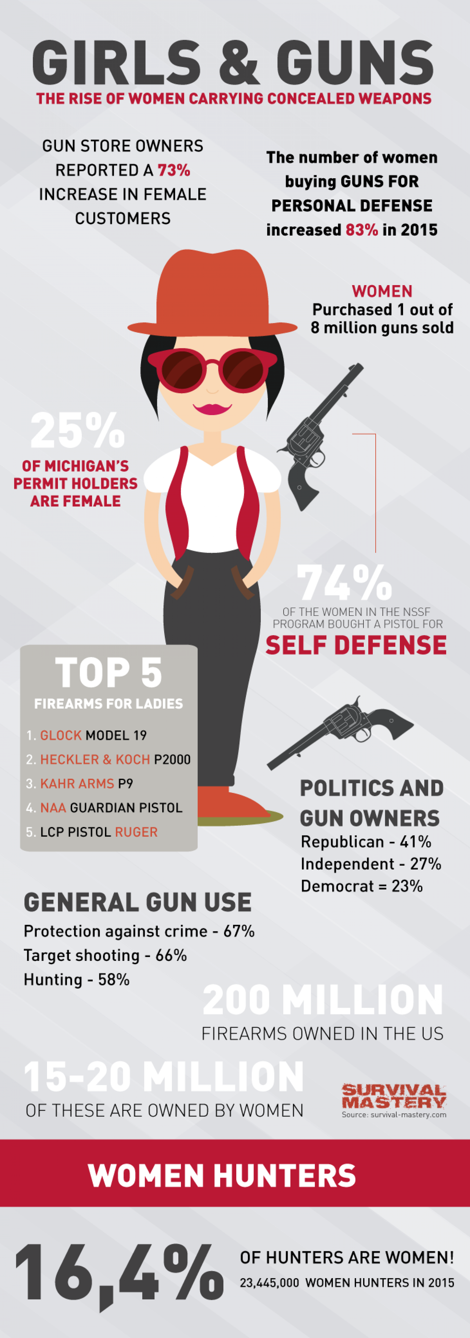 Girls And Guns Infographic Infographic