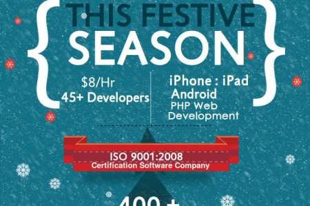 Give a Boost to Your Business with Mobie App Development Services Infographic