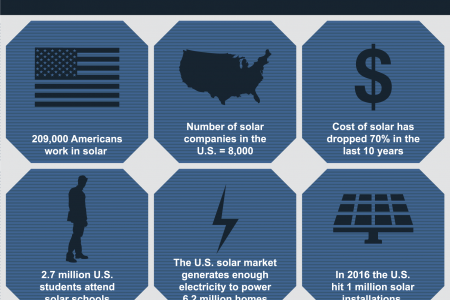 Give Me the Numbers: Solar Power in America Infographic
