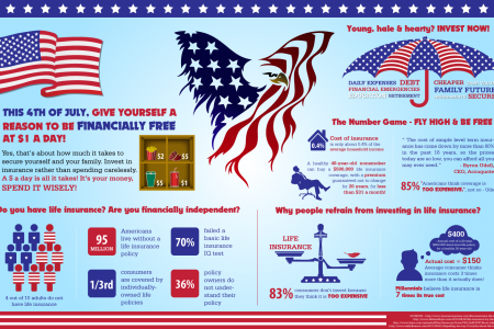 Give Yourself a Reason to be Financially Free Infographic