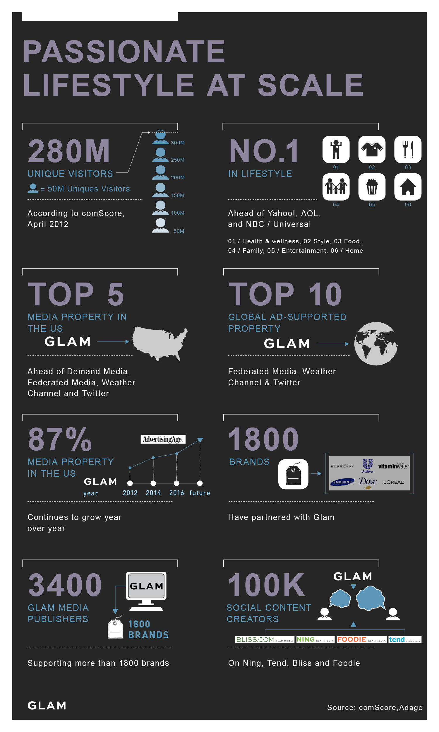 Glam Media Experimental Project Infographic