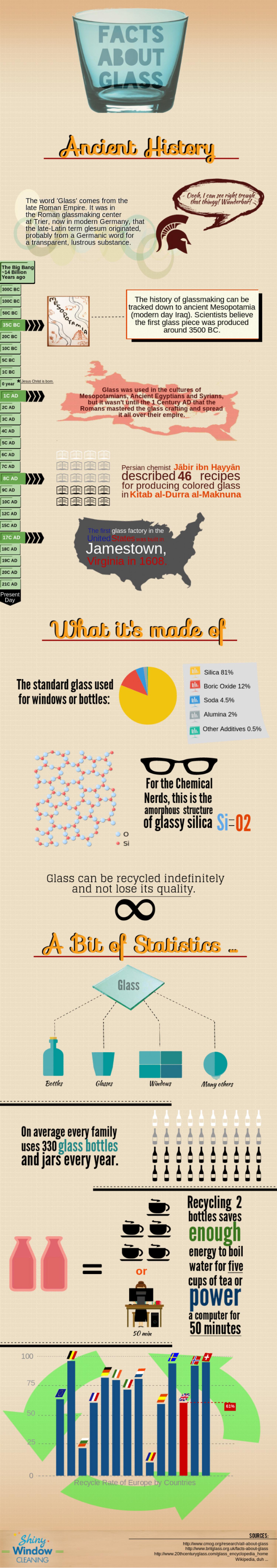 Facts About Glass Infographic