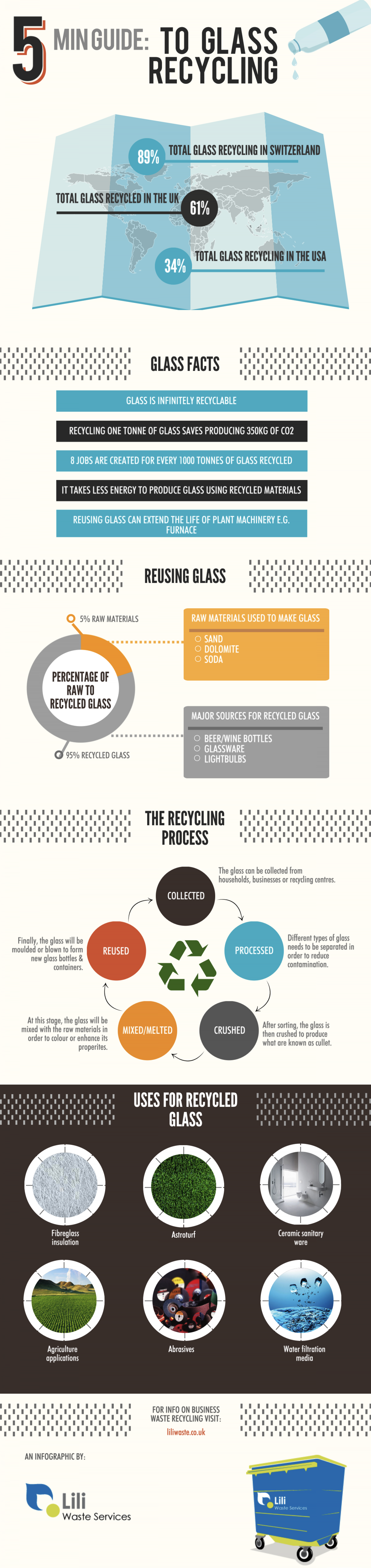 Glass Recycling Facts - Simple Information with a Big Impact Infographic