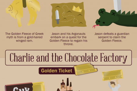 Glitz Lit: Famous Stories Featuring Gold! Infographic
