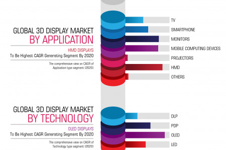 Global 3D Display Market (Type, Technologies, Access Methods, Application and Geography) - Size, Share, Global Trends, Company Profiles, Demand, Insights, Analysis, Research, Report, Opportunities, Segmentation and Forecast, 2013 - 2020 Infographic