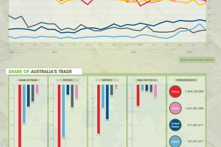 Global @advisor - Measure of Economic Sentiment Infographic