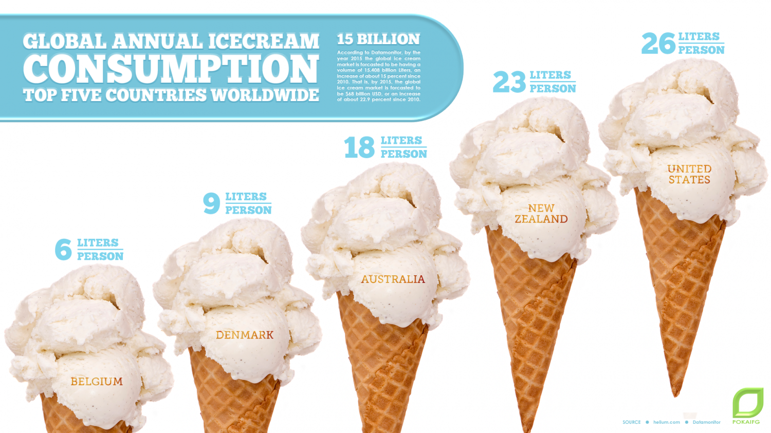 Global Annual Ice Cream Consumption: Top Five Countries Worldwide Infographic