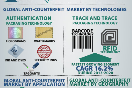 global trend of counterfeiting medicine Study reveals counterfeit medicine patterns in brazil  the data also reveals an interesting trend in counterfeit seizures, with 70 cases in 2007, 139 in 2008 and.