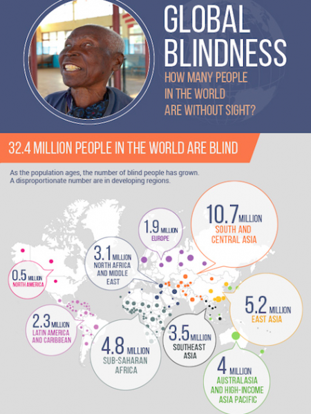 Global blindness: How many people in the world are without sight?  Infographic