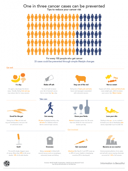Global Cancer Burden: Cancer Prevention Tips Infographic