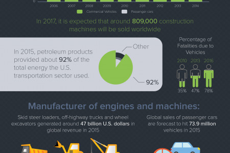 Global Car Industry Infographic