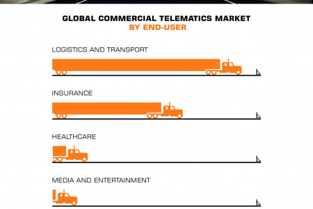 Global Commercial Telematics Market (Type, Applications, End-User and Geography) - Size, Share, Global Trends, Company Profiles, Demand, Insights, Analysis, Research, Report, Opportunities, Segmentation and Forecast, 2013 - 2020 Infographic