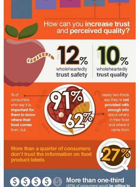 Global Consumer Food Safety and Quality Infographic
