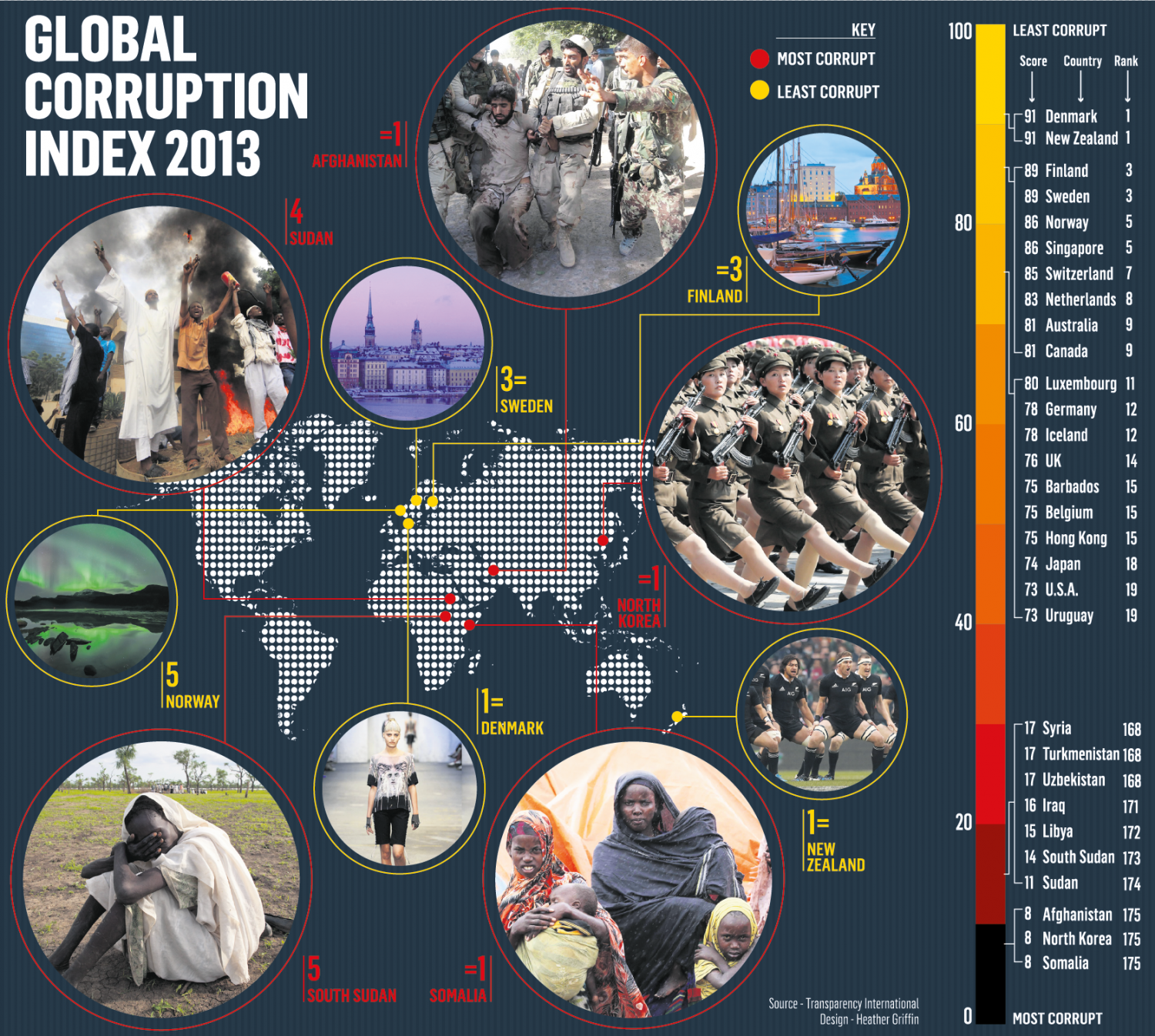 Global Corruption Infographic