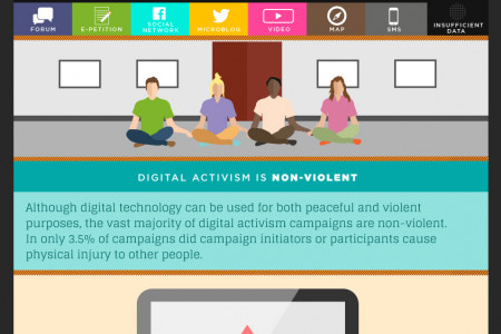 Global Digital Activism  Infographic