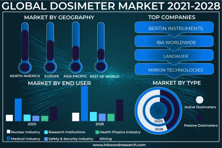 Global Dosimeter Market | Growth, Share, Trends, Size Infographic