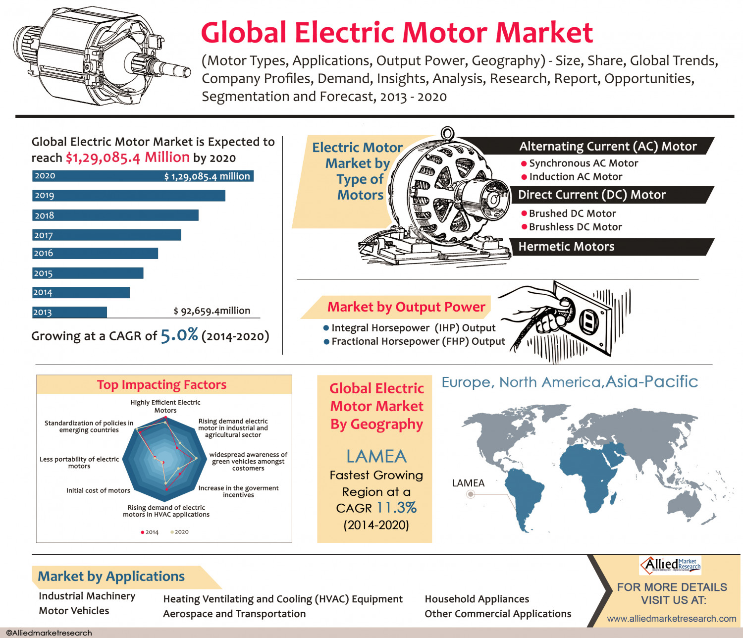 Global electric motor market for Motor trend app not working