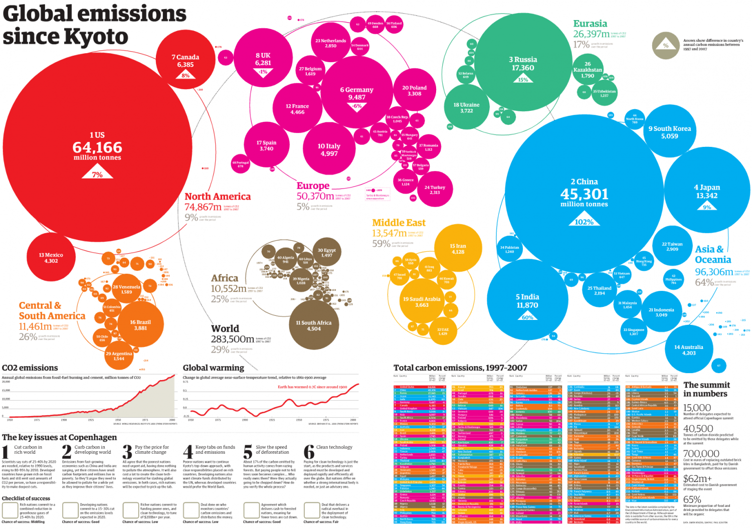 Global Emissions Since Kyoto | Visual.ly