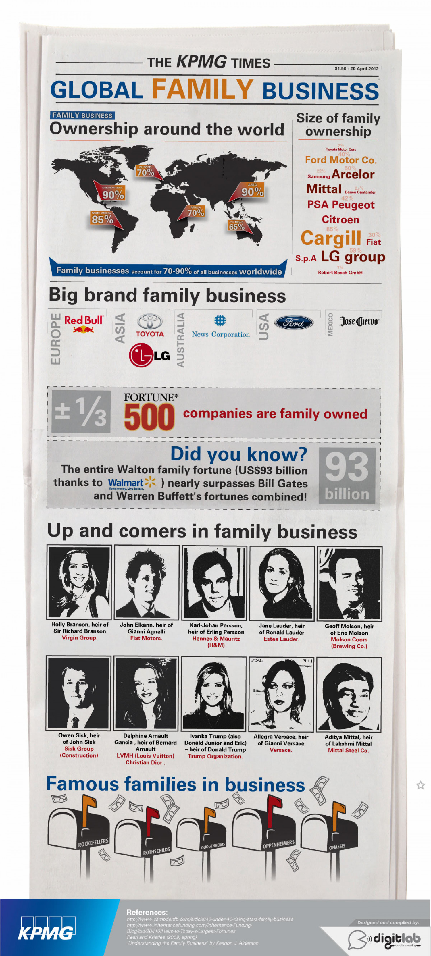 Global Family Business Infographic