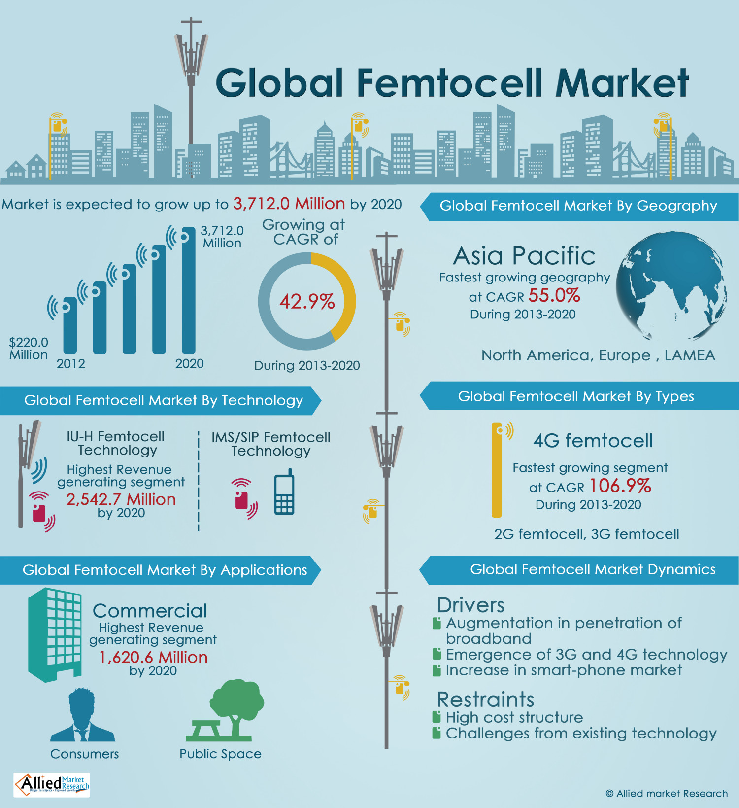 Global Femtocell Market Infographic