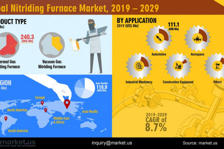 Global Gas Nitriding Furnace Market Infographic Infographic