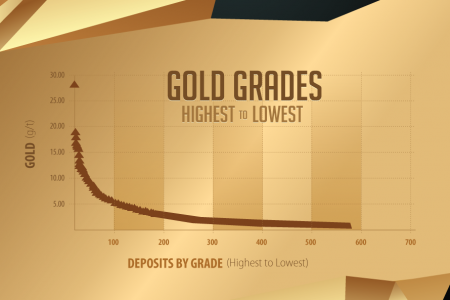Global Gold Mine and Deposit Rankings 2013 Infographic