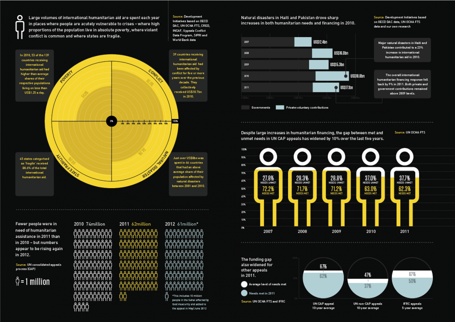 Global Humanitarian Assistance, 2012 Infographic