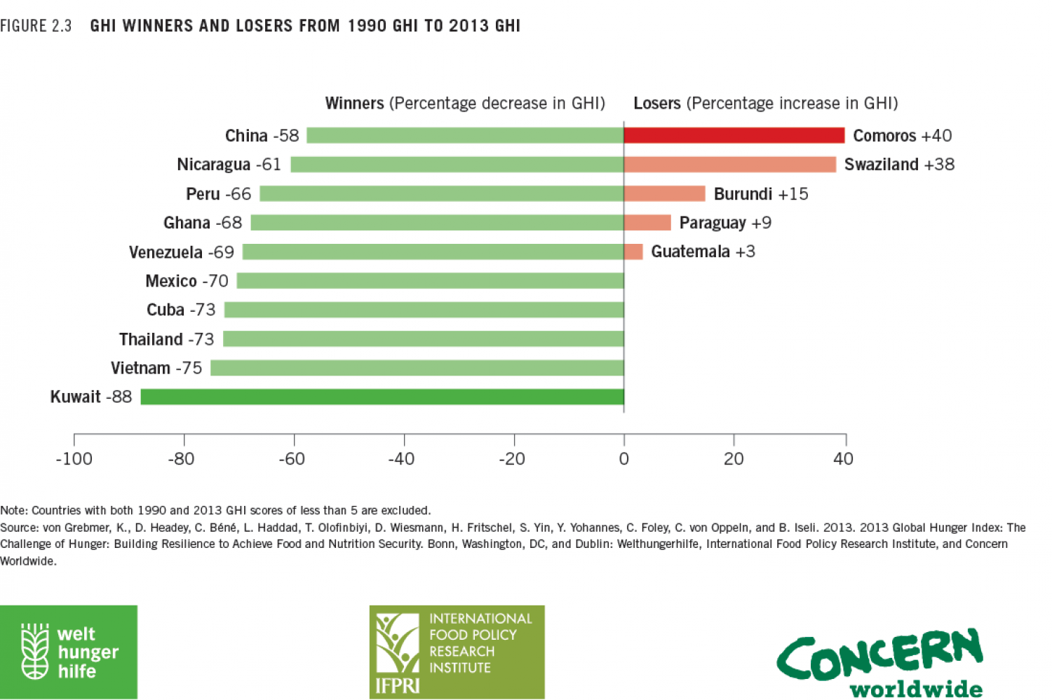Global Hunger Index (GHI) winners and losers from 1990 GHI to 2013 GHI Infographic