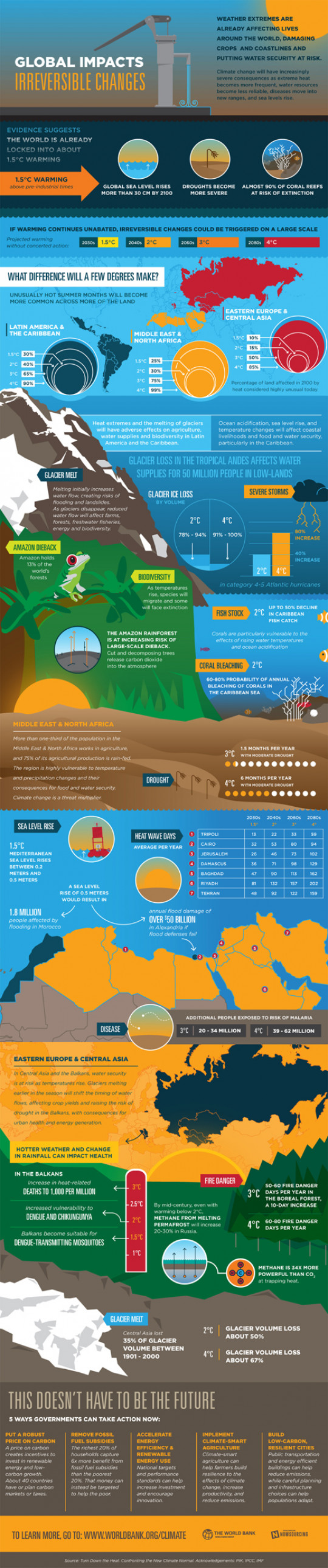 Global Impact Of Climate Change