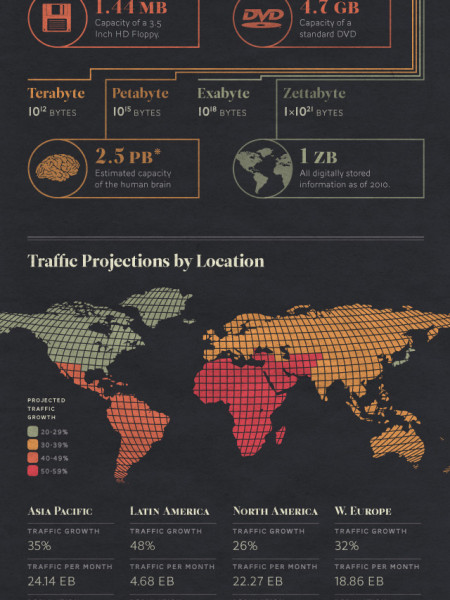 Global Internet Traffic Expected to Quadruple by 2015 Infographic