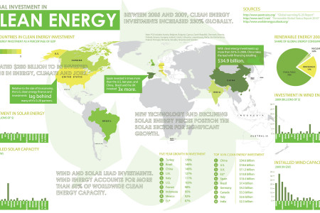 Global Investment in Clean Energy Infographic