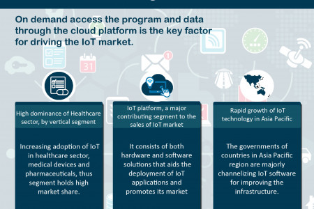 Global IoT Market Research and Forecast, 2018-2023 Infographic