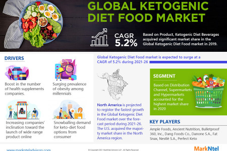 Global Ketogenic Diet Food Market Analysis Report Infographic