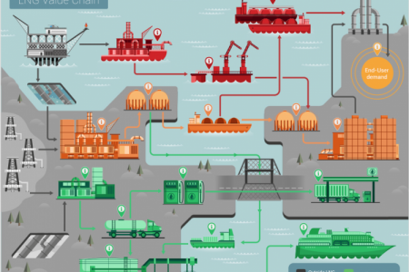 Global LNG Tech Summit Infographic