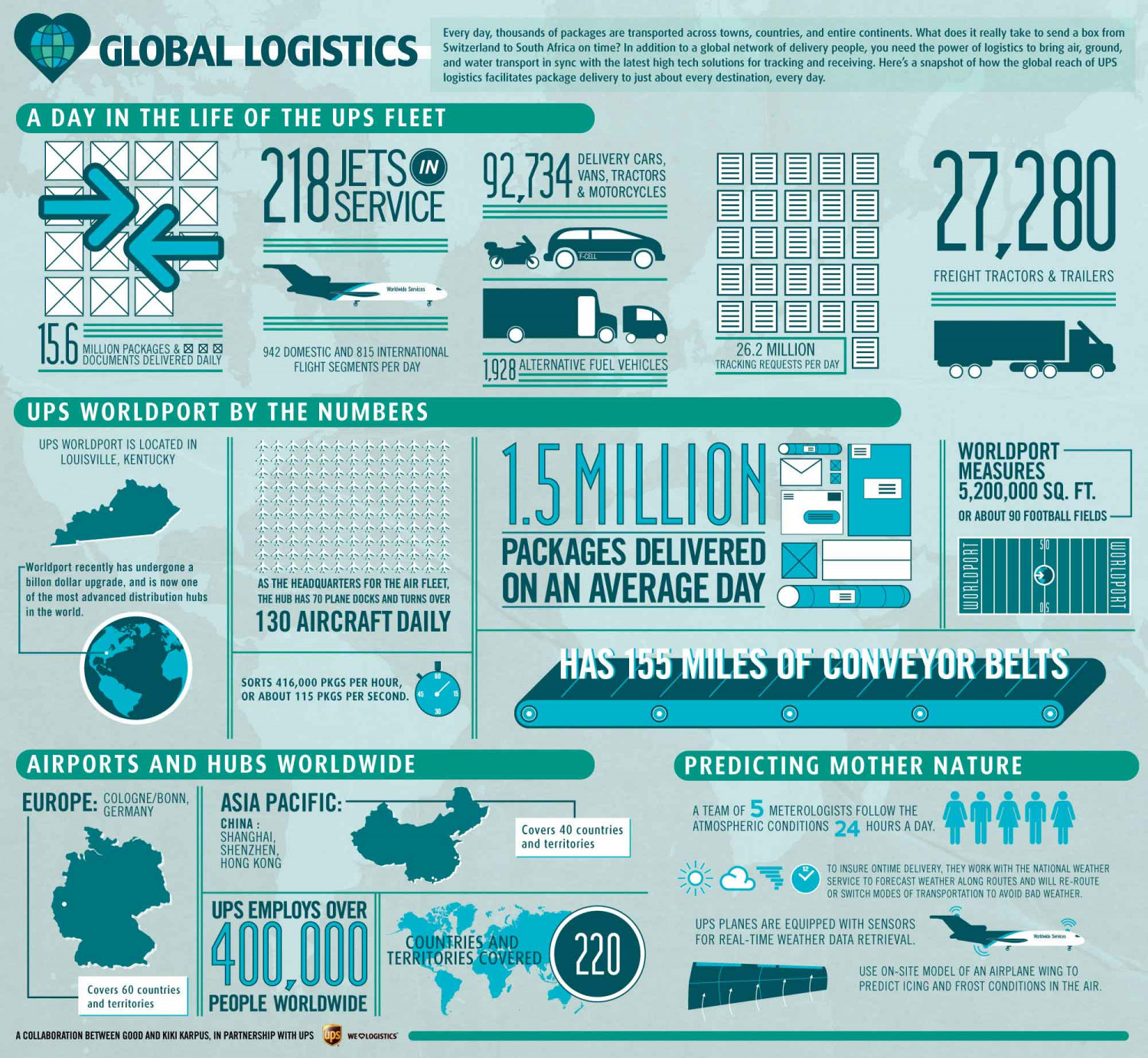 Global Logistics: A Day in the Life of the UPS Fleet Infographic