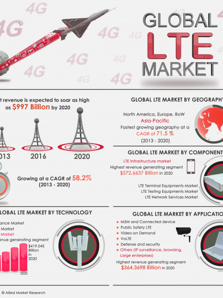 Global LTE Market Infographic