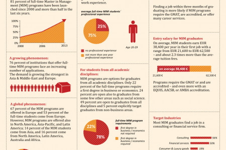 Global Master in Management Survey 2013 Infographic
