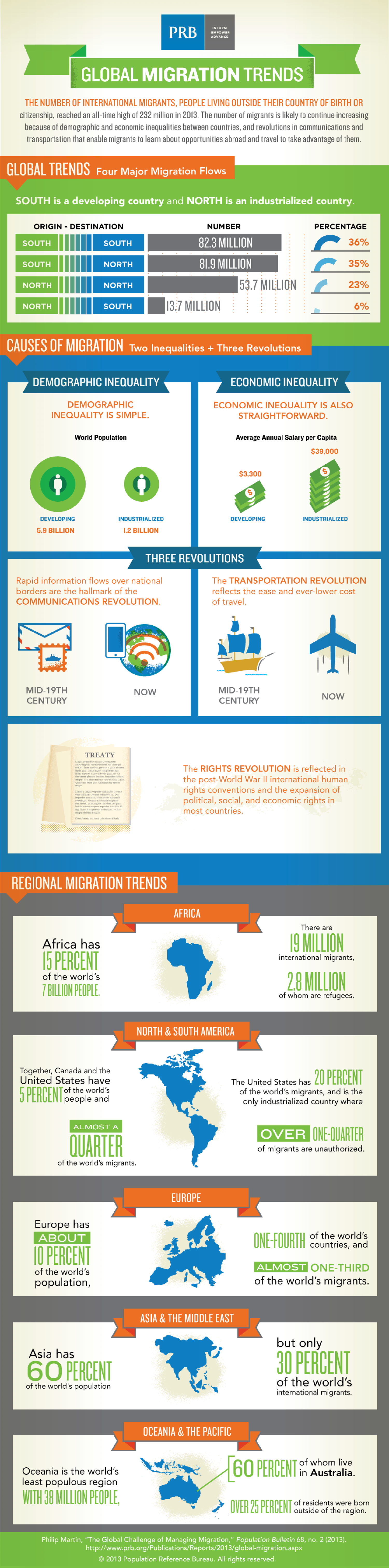 Global Migration Trends Infographic