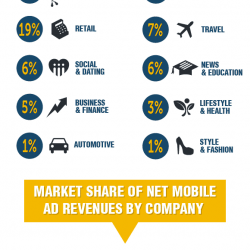 Global Mobile Advertising - Statistics and Trends | Visual.ly