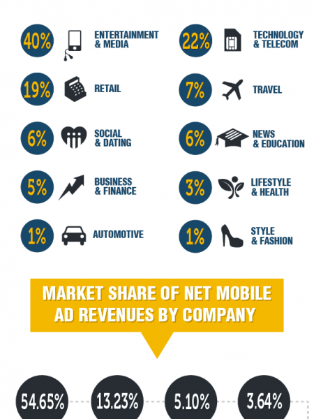 Global Mobile Advertising - Statistics and Trends Infographic