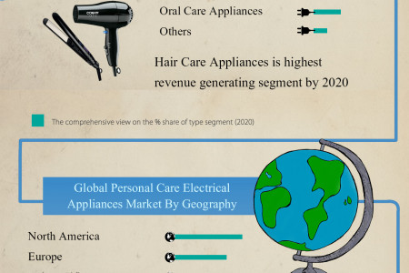 Global Personal Care Electrical Appliances Market (Product Type, Gender and Geography) - Size, Share, Global Trends, Company Profiles, Demand, Insights, Analysis, Research, Report, Opportunities, Segmentation and Forecast, 2013 - 2020 Infographic