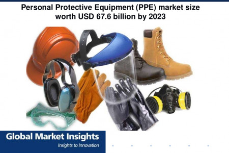 Global Personal Protective Equipment (PPE) market size worth USD 67.6 billion by 2023  Infographic