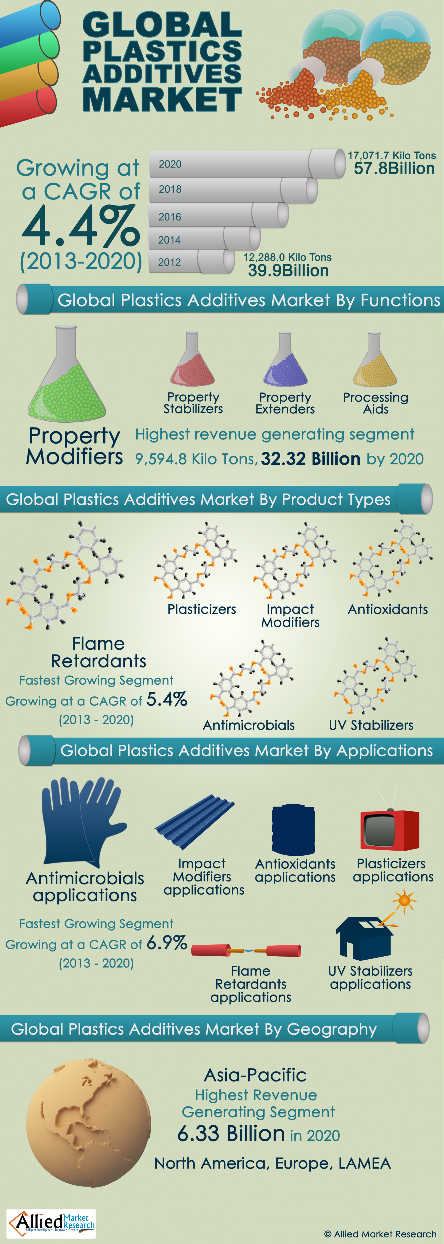 Global Plastics Additives Market Infographic