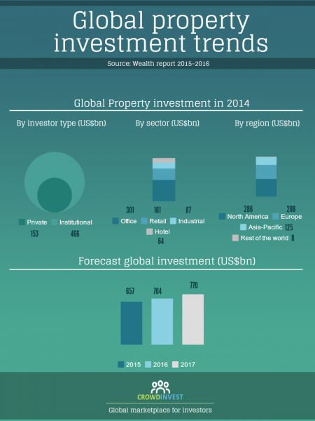 Global property investment trends Infographic