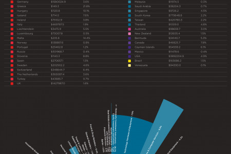 Global R&D Spending by Country & Industry Infographic