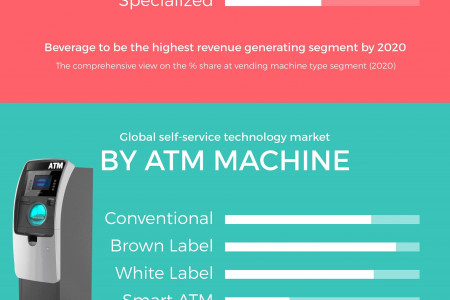 Global Self Services Technologies Market (ATM Machines, Kiosk Machines, Vending Machines, Geography) - Size, Share, Global Trends, Company Profiles, Demand, Insights, Analysis, Research, Report, Opportunities, Segmentation and Forecast, 2014 - 2020  Infographic
