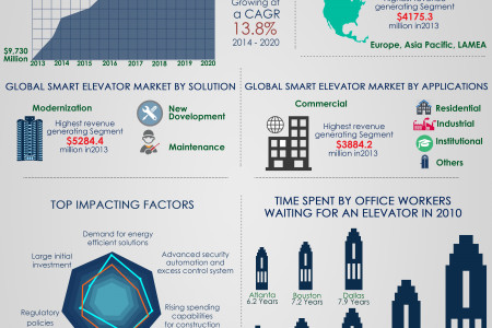 Global Smart Elevators Market (Solutions, Application and Geography) - Size, Share, Global Trends, Company Profiles, Demand, Insights, Analysis, Research, Report, Opportunities, Segmentation and Forecast, 2013 - 2020 Infographic